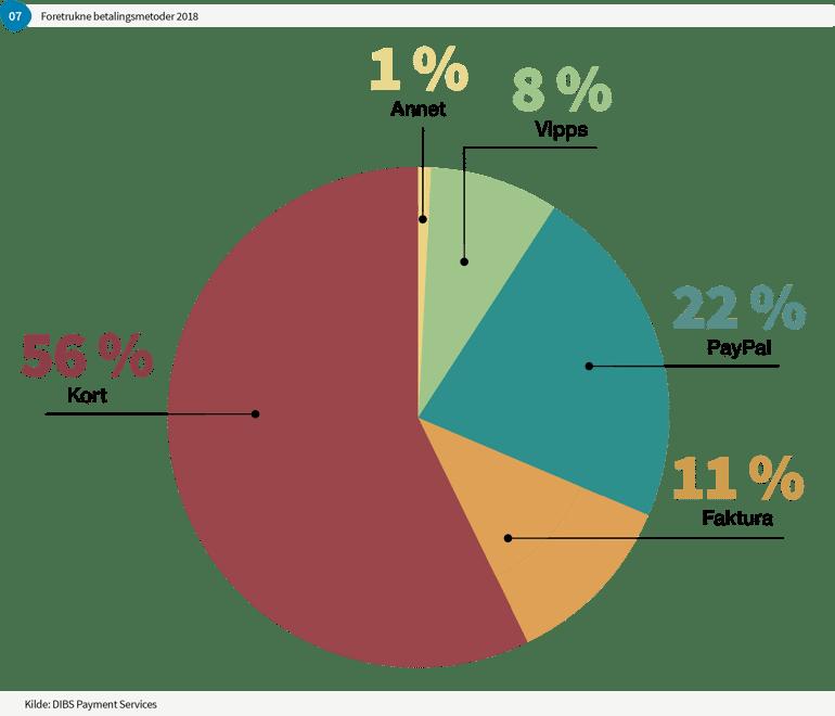 Graph7_Foretrukne betalingsmetoder ved netthandel